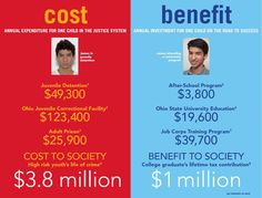 Cuts to these social programs are penny wise and pound foolish for our economy!!