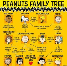"PEANUTS GANG IDENTITIES:  The Peanuts Gang ""Family Tree"" -- the names of the main Peanuts Gang characters.   [Pinned also to Miscellaneous (N.O.C.)]      --Peanuts Gang/Snoopy, Woodstock, Charlie Brown, et al."