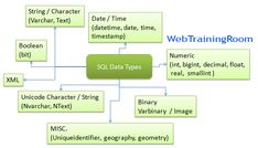 SQL Data Types with Example, define or alter data type in SQL Sql Tutorial, What Is Data, Sql Server, Variables, Alters, Type, Learning, Studying