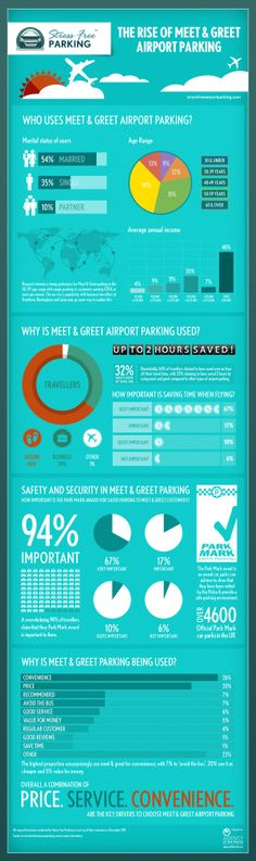 The rise of meet & greet Airport Parking [Infographic]