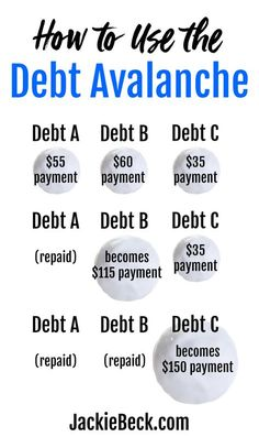 The Debt Avalanche Method: How to Use it and Why it Works - Pay off credit card - How long to Pay off credit card? - Heres how the debt avalanche works plus why you might or might not want to use it to pay down debt. Budgeting Finances, Budgeting Tips, Debt Snowball, Paying Off Credit Cards, Get Out Of Debt, Financial Tips, Financial Planning, Financial Literacy, Debt Payoff