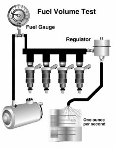DIAGNOSE FUEL PUMP Car Fuel, Electronics Projects, Car Cleaning, Electric Cars, Helpful Hints, Workshop, Engineering, Pumps, Tools