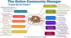 Roles of an online community manager    #social #media #community