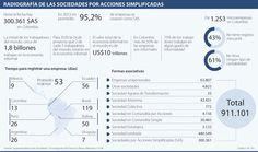 Cinco de cada 10 empresas locales opera en la informalidad, según Supersociedades | La República