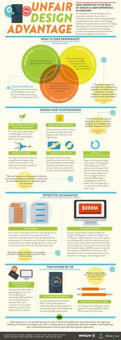The Unfair Design Advantage: Is UX Actually Important? #infographic