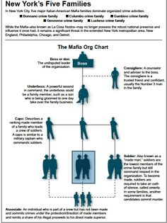 Mafia Organizational Structure | And here's a list of the delightfully cliched names for some of the ...