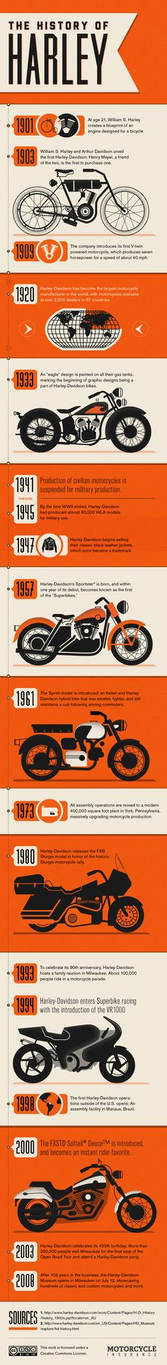 The history of Harley