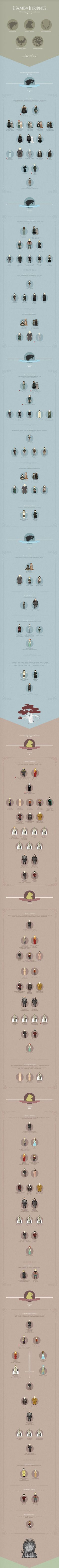 The Game of Thrones Infographic  Stark - lannister