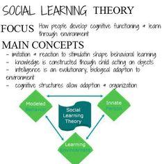 Theories of Human Behavior    focus & main concepts – Social Work Scrapbook