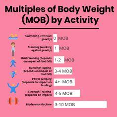Osteogenic loading — a key to reversing osteoporosis - Better Bones Working Against Gravity, Brisk Walking, Good Bones, Bone Health, Reflexology, Nice Body, Strength Training, Body Weight, Health Tips