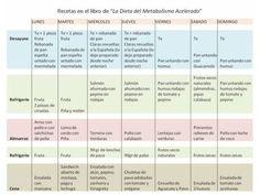 La Dieta Del Metabolismo Acelerado - Haylie Pomroy digital