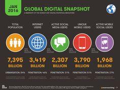 et cetera :: 2016년 세계 인터넷 /모바일 /sns + 메신저 사용자 분포와 순위 등 통계 Digital in 2016 (인포그래픽)
