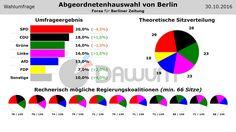 Wahlumfrage: Abgeordnetenhauswahl Berlin (#aghw) - Forsa - 30.10.2016