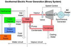 coal power plant flow diagram coal power station diagram rh pinterest com Geothermal Power Plant Model Flash Power Plant Diagram