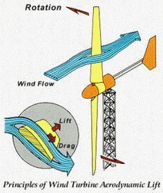 89 Ideas De Electric Energía Renovable Energía Alternativa Energía Sustentable