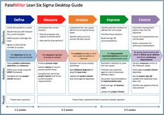 Lean Six Sigma Project Charter Template Program Management, Change Management, Business Management, Business Planning, Lean Six Sigma, Kaizen, 6 Sigma, Project Charter, Project Management Templates