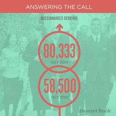 80,333 LDS missionaries! Do you know any of them?