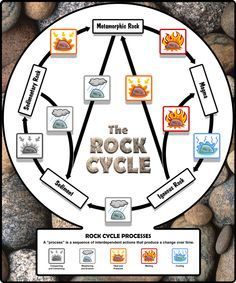 Free Printable The Rock Cycle Diagram Fill In Blank ...