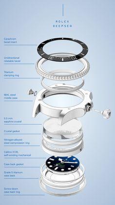 Rolex Deepsea Teardown