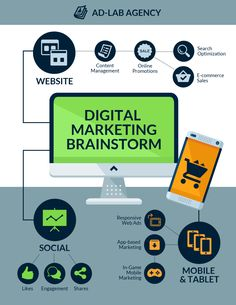 Brainstorm your company's marketing strategy with this Digital Marketing Mind Map Template. Customize it with images, bold font, text, colors, and digital icons for a unique digital marketing plan. Find more business mind map templates on Venngage. Digital Marketing Strategy, Social Marketing, Affiliate Marketing, Mind Map Maker, Mind Map Design, Mind Map Template, D Lab, Game Mobile, Promotion