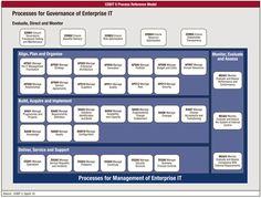 COBIT 5 Governance and Management Processes
