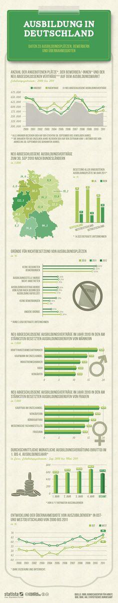 Die Grafik zeigt Daten zu Ausbildungsplätzen, Bewerbern und Übernahmequoten. #statista #infografik