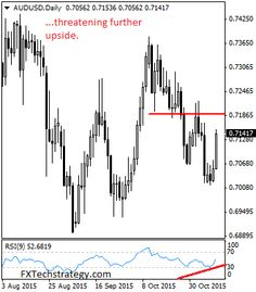AUDUSD: With the pair rallying strongly during early trading on Thursday, further upside offensive is envisaged. This development suggests a temporary bottom is now in place.