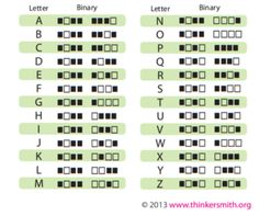 Binarycode for alphabet to make Binary code necklaces or bracelets using round birthstones for black dots and another coordinating square shape bead or metal for white dot.