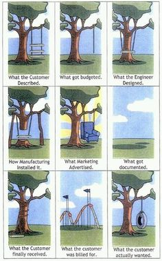 Usability Needs vs. Wants  A funny but poignant classic cartoon depicting the pitfalls of adding product complexity based on departmental silohs of wants vs. the simplicity of actual user needs for a basic tire swing on a tree.