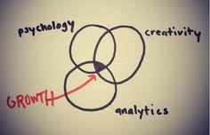 Growth Hacking: mezcla entre psicología, creatividad y analítica Growth Hacking, Customer Experience, Marketing, Psychology, Web Design, Place Card Holders, Info Graphics, Creative, Medium