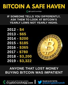 Cryptocurrency Trading, Cryptocurrency News, Time News, 1 News, Make Money Online, How To Make Money, Bitcoin Business, Coin Prices, Investment Tips