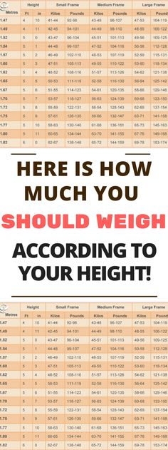 Here Is How Much You Should Weigh According To Your Height|!. Here is !!!