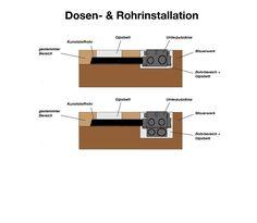 Elektroinstallation, Unterputzinstallation, Leerrohre Und Schalterdosen eingipsen