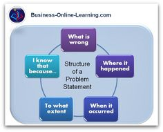 This illustrates the 5 blocks of which a good problem statement comprises. For more and examples, see our website. Problem Statement, Research Question, Lean Six Sigma, Academic Writing, Effective Communication, Education Quotes, Thesis, Problem Solving, Infographics