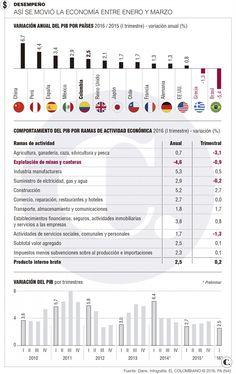 PIB: primer trimestre 2016 Colombia