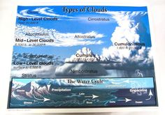 Types of Clouds Chartlet | Main photo (Cover)