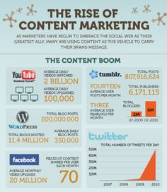 Here's where your content should be. #contentmarketing