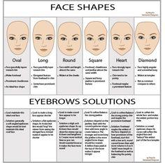human facial skin thickness chart - Google Search