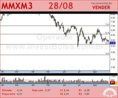 MMX MINER - MMXM3 - 28/08/2012 #MMXM3 #analises #bovespa