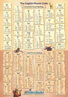 Phonic Code Tables - Phonic Books