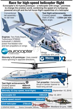Son-of-a-gun, but this looks slick! Aviation World, Civil Aviation, Military Helicopter, Military Aircraft, Fly Flight, Aviation Technology, Military Weapons, Military Art, Aircraft Design