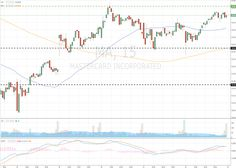 Mastercard Incorporated (MA/NYSE/S Forex Trading Signals, Online Business, June
