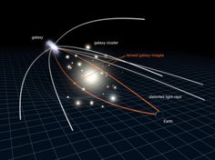 A diagram (not to scale) of how gravitational lensing works.
