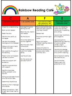 reading strategies based on cafe