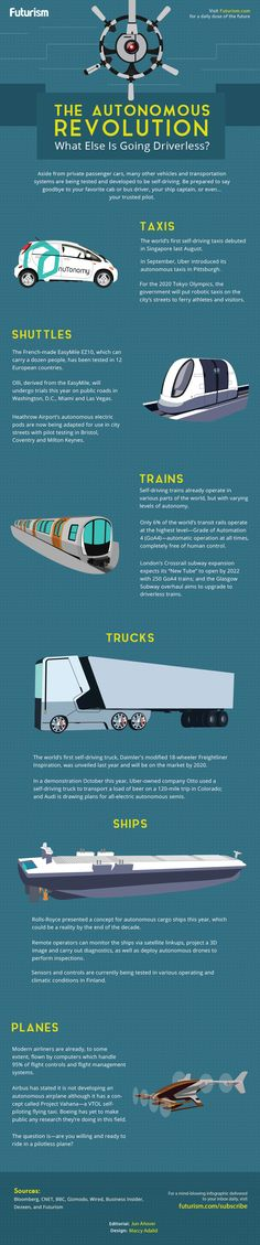 Taxis, buses, trains, ships and even planes.    These days, everything's going driverless.    https://futurism.com/images/the-autonomous-revolution-what-else-is-going-driverless-infographic/?utm_campaign=coschedule&utm_source=pinterest&utm_medium=Futurism&utm_content=The%20Autonomous%20Revolution%3A%20What%20Else%20is%20Going%20Driverless%3F%20%5BINFOGRAPHIC%5D