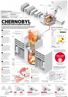 30 Years after the Chernobyl disaster - Ukraine - Girls - Cities- Travel - Kiev - Odessa Chernobyl 1986, Chernobyl Disaster, Chernobyl Nuclear Power Plant, Nuclear Energy, National Geographic Wallpaper, Reactor Nuclear, World History Lessons, Nuclear Disasters, Teaching Time