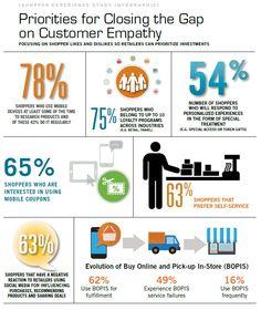 studie infografik cognizant customer empathy