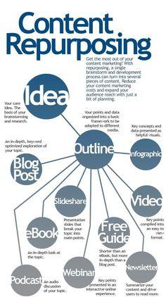 Inbound Marketing, Marketing Logo, Affiliate Marketing, Mundo Marketing, Marketing Trends, Marketing Direct, Content Marketing Strategy, Business Marketing, Internet Marketing