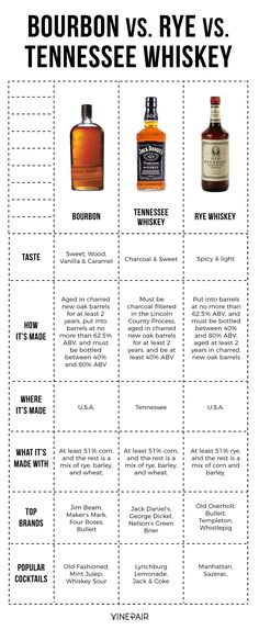The Differences Between Bourbon, Rye, And Tennessee Whiskey