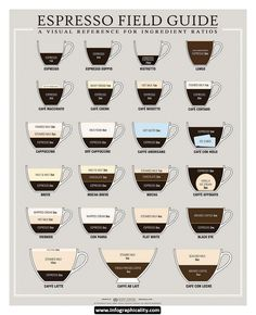 1000+ images about Coffee Names Infographics on Pinterest Coffee drinks, Coffee infographic ...